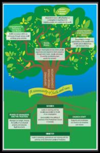DPC Tree Image
